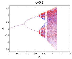 Coupled quadratic maps: The attracting set for a pair of coupled quadratic maps as a coordinated cascade forms. In Section