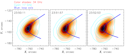 NoRH microwave images of 21 May 2004 flare at different times. The 17 GHz contours are drawn at 10, 30, 50, 70 and 90% of the maximum intensity. In each panel, the suggested loop axis is shown by a blue line.