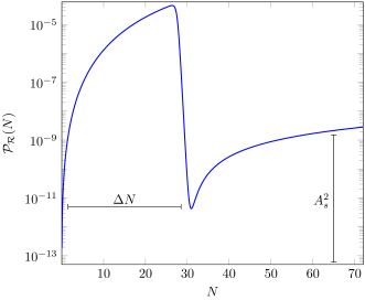 the Critical Higgs Inflation potential (left) and its curvature power spectrum