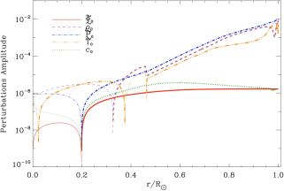 Left panel: Normalized perturbations for the mode