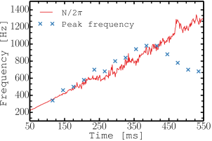 Frequency of strongest GW emission above