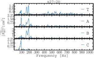 Squared Fourier amplitudes of the total volume-integrated GW signal and of the signal arising from the three different layers of the simulation volume, for the 2D model G27-2D of