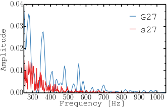 Normalised Fourier amplitudes of the GW signal from layerC for the 2D model G27-2D and the 3D model s27. Each curve is normalised by its respective maximum to account for the difference in magnitude between 2D and 3D. Note that the maxima lie outside of the frequency domain shown in this figure.