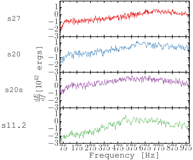 Time-integrated GW energy spectra