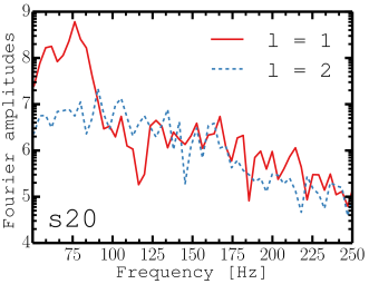 Squared Fourier amplitudes, in logarithmic scale, for the