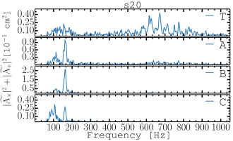 Squared Fourier amplitudes of the total volume-integrated GW signal and of the signal contributions arising from the three different layers of the simulation volume. From the top: Total signal(T), the PNS convective region and the overshooting layer(A), the PNS surface layer(B), and the volume between the PNS surface and the outer grid boundary(C). Top row: the left and right columns show the results for models s27 and s20, respectively. Bottom row: the left and right columns show the results for models s20s and s11.2. See Fig.