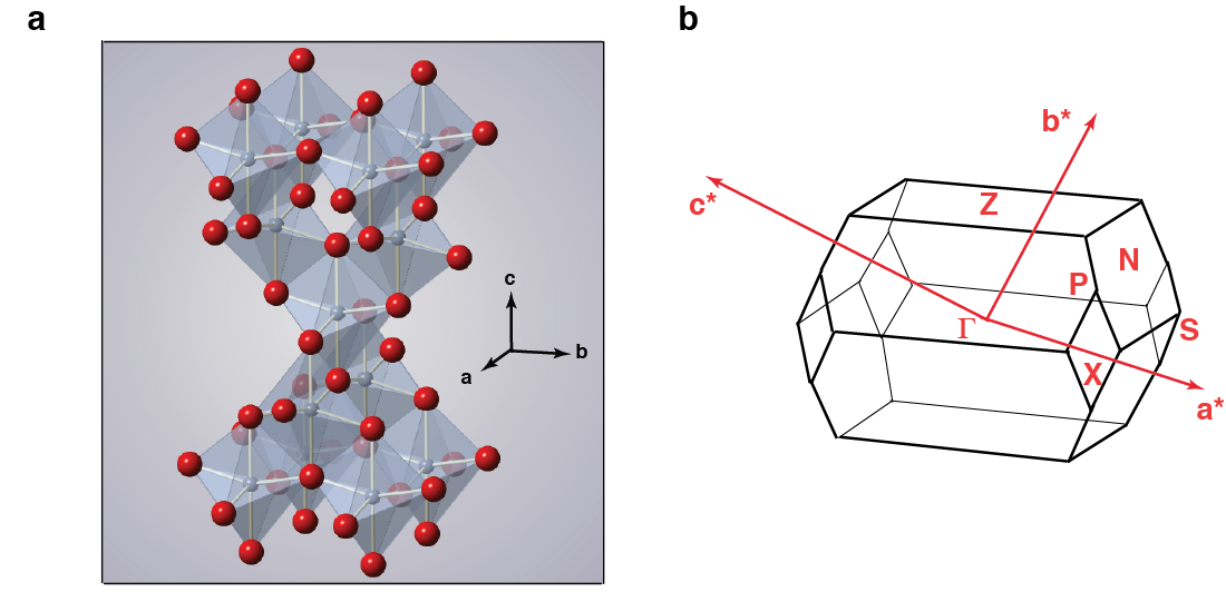 Crystallographic structure of anatase TiO