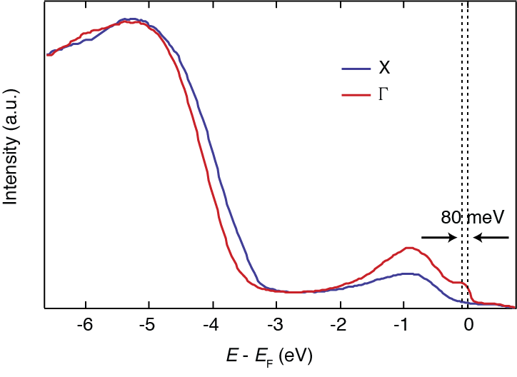 Energy distribution curves at the X (blue curve) and