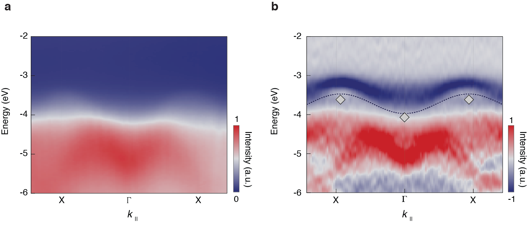 ARPES energy vs. momentum intensity map for a crystal doped with an excess electron density