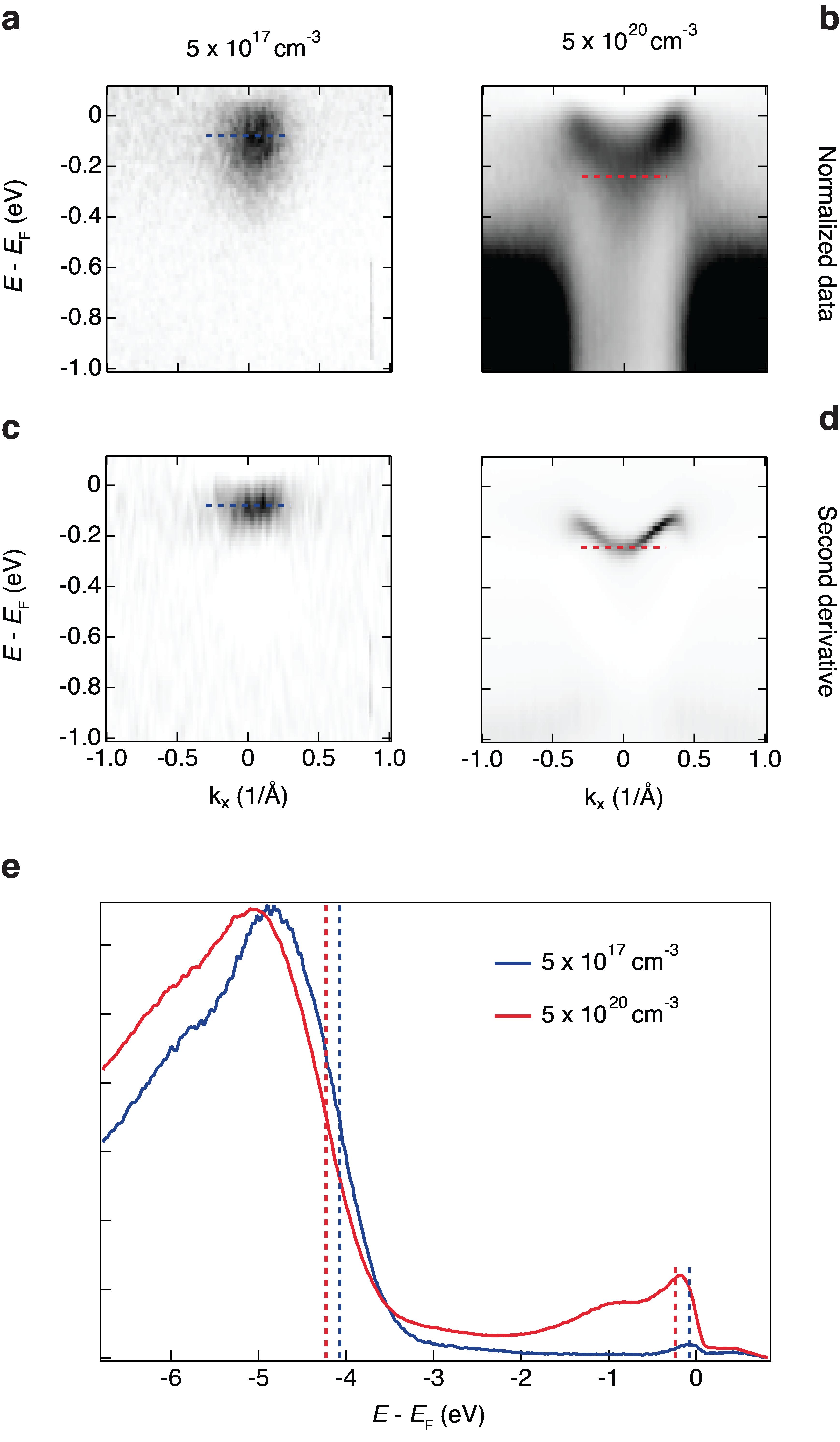 Energy vs. momentum dispersion of the bottom of the CB for