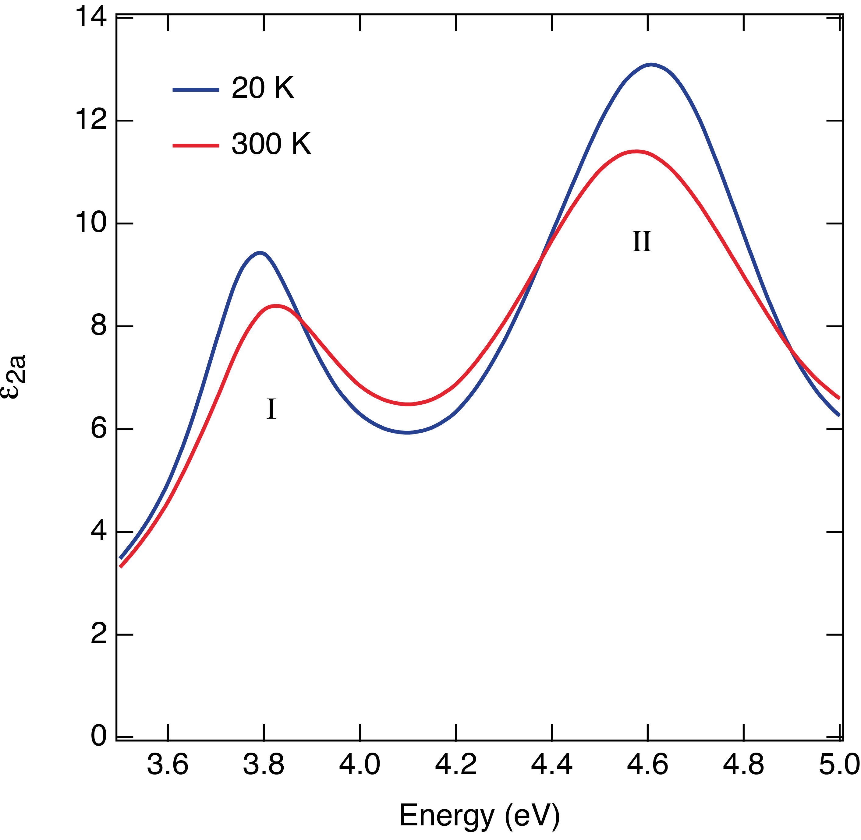 Imaginary part of the dielectric function at 20 K (blue curve) and 300 K (red curve) for