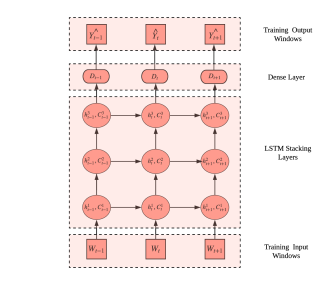 The unrolled representation of a peephole connected LSTM in time, with the hidden state (