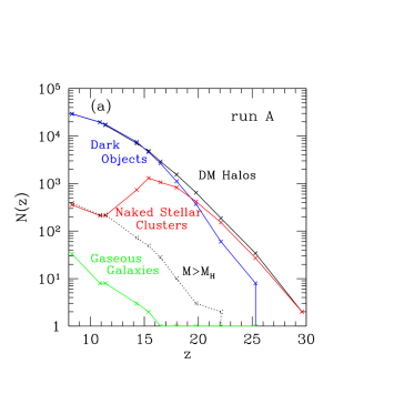 Number evolution of different objects in the simulation box for run A.