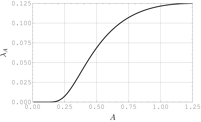 Smallest eigenvalue