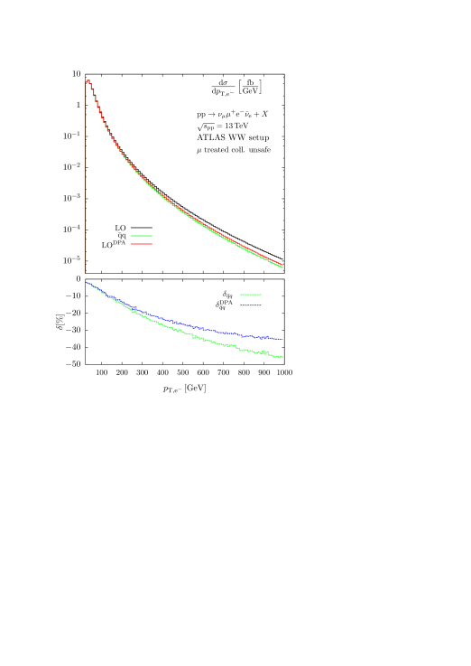 Transverse-momentum distributions of the electron (left) and of the charged-lepton system (right) in