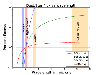 Assuming thermally emitting dust, with a K-band flux ratio of