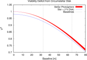Filled red curve represents the predicted squared visibility for a uniform-disk type star, with a diameter of