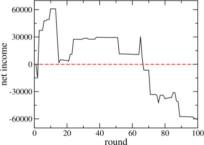 Net income vs the number of rounds played by an online gambler. Typically, these curves exhibit a large number of small steps and a small number of large steps.