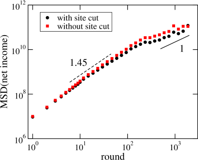 Mean squared displacement when viewing the net income of the gamblers as a random walk, with time measured in numbers of rounds played. Independent on whether the site cut is considered or not, two different regimes are observed, with the early one being super-diffusive with an exponent close to 1.45, whereas the later one is close to normal diffusion.