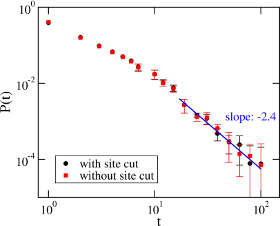 First-passage time distribution obtained from the data of 387 players that gambled in more than 200 rounds. The super-diffusive regime is revealed by a power-law decay with an exponent larger than 3/2. Error bars result from log-binning averaging and indicate 95% confidence intervals.