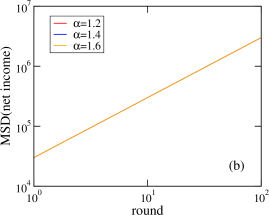 The mean squared displacement for (a) model 1, (b) model 2, and (c) model 3. For models (1) and (2), the net income of each gambler performs an independent random walk where the step length is related to the bet distribution (