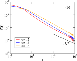 The first-passage time distribution for (a) model 1, (b) model 2, and (c) model 3. For all three models we observe a crossover from a super-diffusive behavior, revealed by a decay faster than