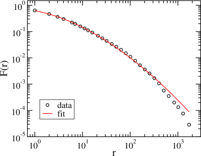 The complementary cumulative distribution function of the number of rounds