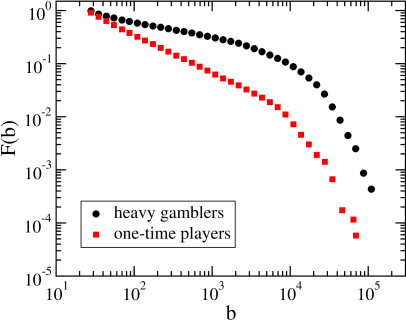 Comparison of the betting patterns of heavy gamblers and one-time players. Shown is the complementary cumulative distribution function for bet values.