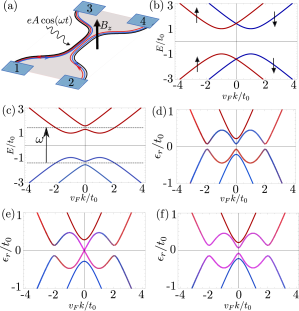 (a) Schematic illustration of the system: QPC based on a QSHI under the influence of electromagnetic radiation and Zeeman field. (b) QPC Eigenvalue spectrum of the QPC including all TR invariant static perturbations. (c) QPC Eigenvalue spectrum with additional Zeeman field. The coupling induced by external electromagnetic radiation with resonant frequency