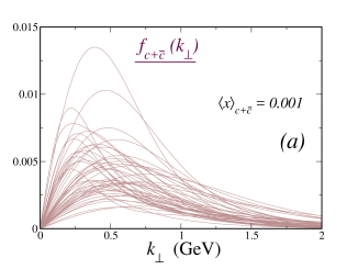 (Color online) Analogous to the plots of Fig.
