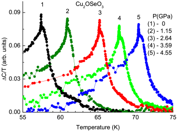 (Color online) Anomalous part of the heat capacity of Cu
