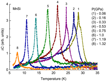 (Color online) Anomalous part of the heat capacity of MnSi at different pressures.