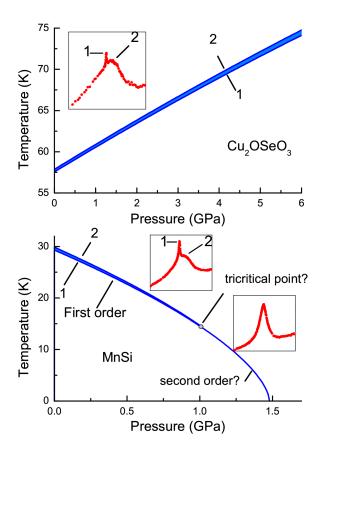 Phase diagrams of Cu