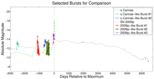 The top plot shows the entire light curves for SN 2009ip and