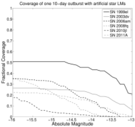 Fractional coverage of SN 2009ip-like (many quick) simulated outbursts based on the limiting magnitudes for the various SNeIIn. The left column uses the limiting magnitudes based on background noise, whereas the right column uses the limiting magnitudes based on artificial star injection. The top row shows the fractional coverage for varying magnitudes of a 10-day simulated outburst. The middle row provides the fractional coverage for varying magnitudes of ten 10-day simulated outbursts. The bottom row gives the fractional coverage for varying numbers of 10-day outbursts at a fixed magnitude of