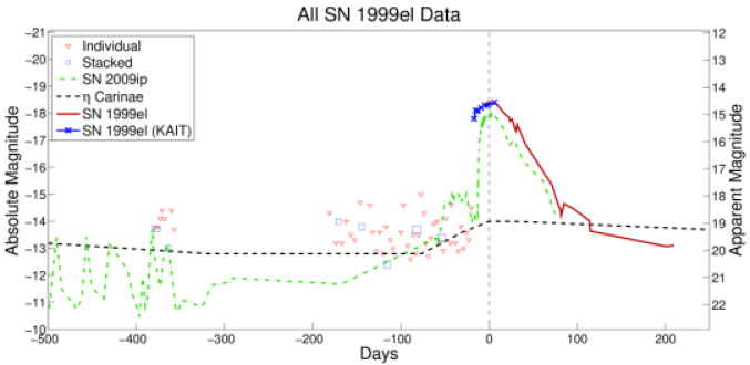 Archival KAIT limiting magnitudes for SN 1999el. Red triangular data signify limits set by data from single images, whereas blue-square data signify limits set by monthly stacks. (If only one image is available in a given month, the stack may consist of a single image resulting in overlap between the individual and combined limit.) The size of the combined data squares indicates how many images went into producing the combined image (the largest stack consists of 16 images and belongs to the SN 2008fq dataset). SN 2009ip's light curve is overplotted as a dash-dotted green line.