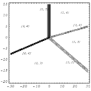 Time evolution of the inelastic 2-soliton solution obtained from the coefficient matrix