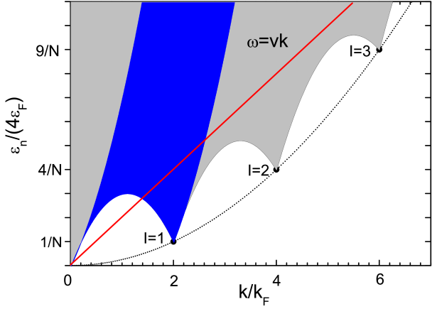 (Color online) Schematic of the excitation spectrum of the 1D Bose gas in a perfectly isotropic ring. The supercurrent states