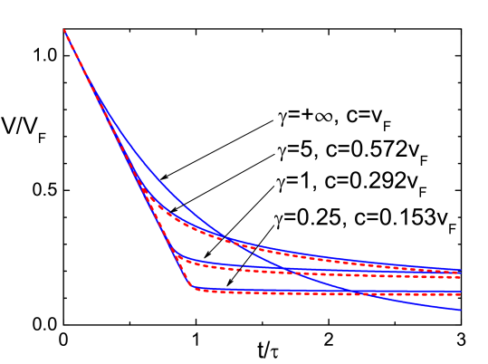 (Color online) Decay of the ring current velocity of 1D bosons from the initial velocity of