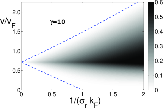 (Color online) Zero temperature phase diagram for superfluid-isolator transition of the Bose gas in a moving random potential: drag force (in units of