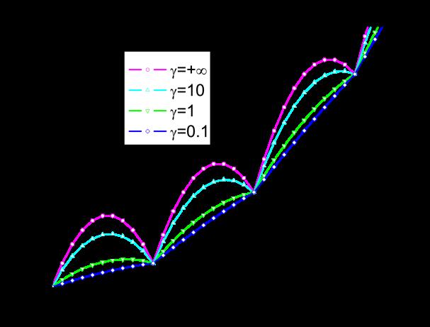 (Color online) (a) Low-lying excitation spectrum