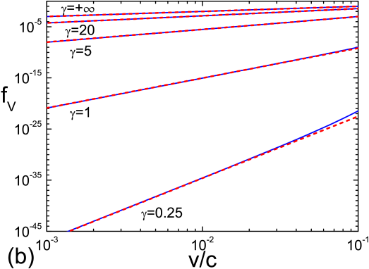 (Color online) The dimensionless drag force versus the velocity (relative to the sound velocity) of the impurity at various values of the coupling parameter