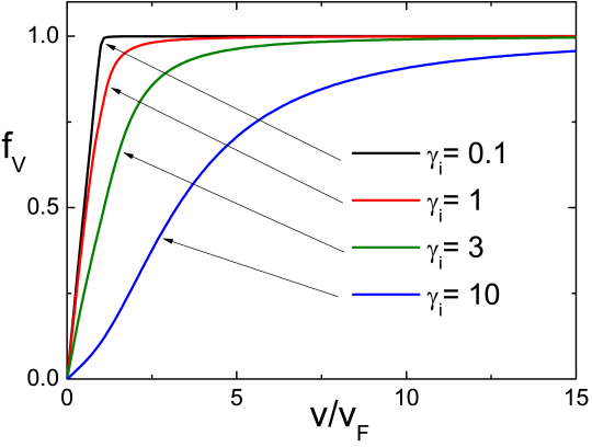 The diagram shows the dimensionless drag force (