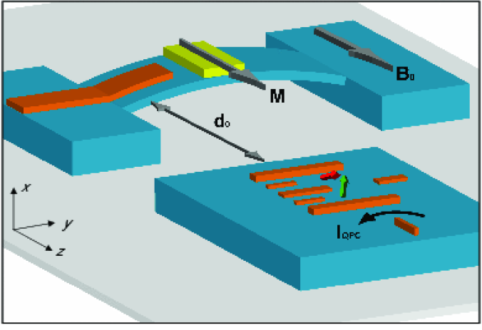 (colour on-line) A schematic of the proposed coupled mechanical resonator double QD system. The mechanical oscillator is a suspended doubly clamped beam located a distance,