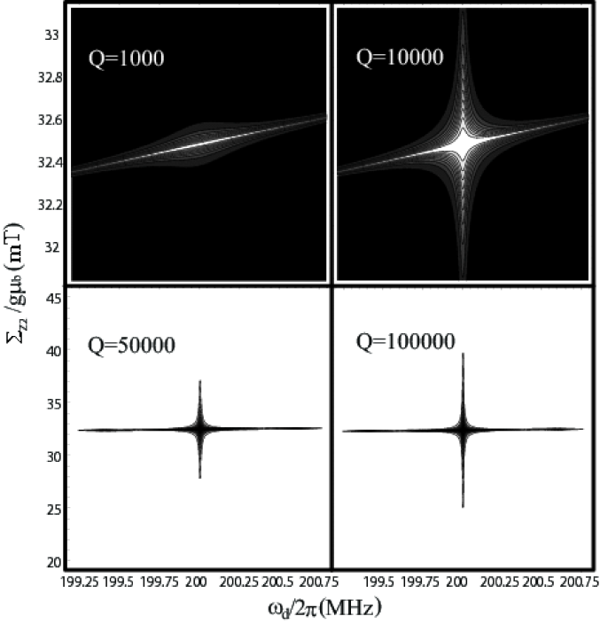 Contour plots of the expected QPC measurement for the occupation of the