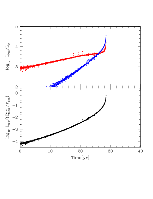 The role of recombination luminosities in Cases 2 (upper pairs of plots) and 4 (bottom pairs of plots), uniform heating (left) and bottom (right) heating. The top panels in each case show the energies provided by hydrogen