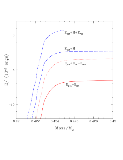 Energies as a function of
