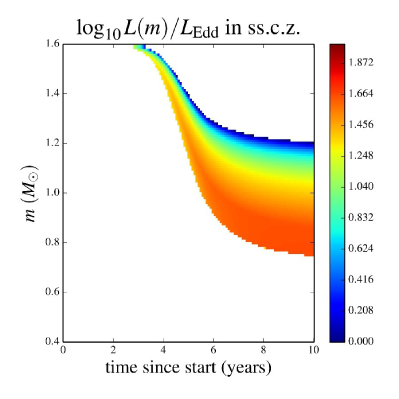The ratio of the local luminosity to local Eddington luminosity, shown only for those convective regions where subsonic convection cannot carry the energy flux anymore for the uniform heating Case 4.