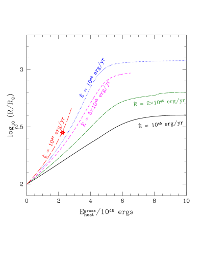 The response of the star – its expansion – as a function of the amount of heat injected into the envelope, for 5 heating rates. The top panel shows the case when heat is evenly distributed by mass over the whole envelope, and the bottom panel shows that case when the heat is distributed evenly by mass into a shell with mass