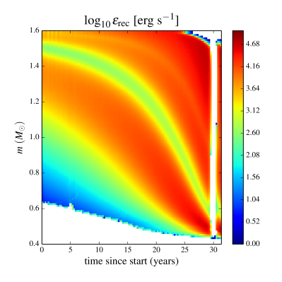The rate of recombination energy release during the pulsations displayed by model X6. The blank vertical region at roughly 30 years occurs during the contraction phase of the pulsation, during which matter is re-ionised and absorbs energy.